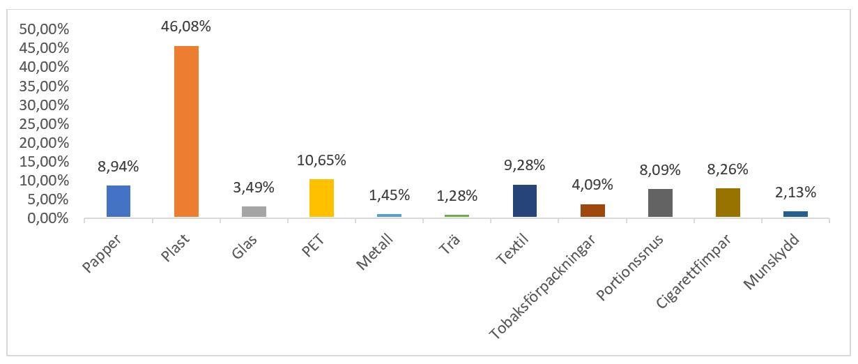 Städa Kustpremiär 2021 graf skräpanalys